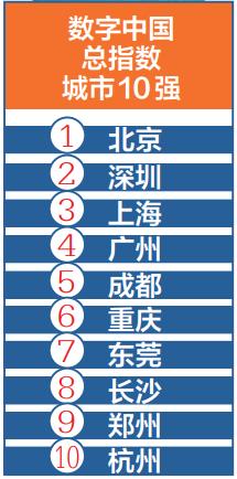 《2019数字中国指数报告》发布图片